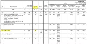 Это очень важная характеристика. От неё зависят и требования к перевозке, и необходимость проведения специальных мероприятий, в том числе получение специального разрешения на перевозку. Исходя из свойств, один и тот же номер ООН может иметь разные номера группы упаковки; группа упаковки указывается в колонке 4 таблицы А главы 3.2 ДОПОГ.